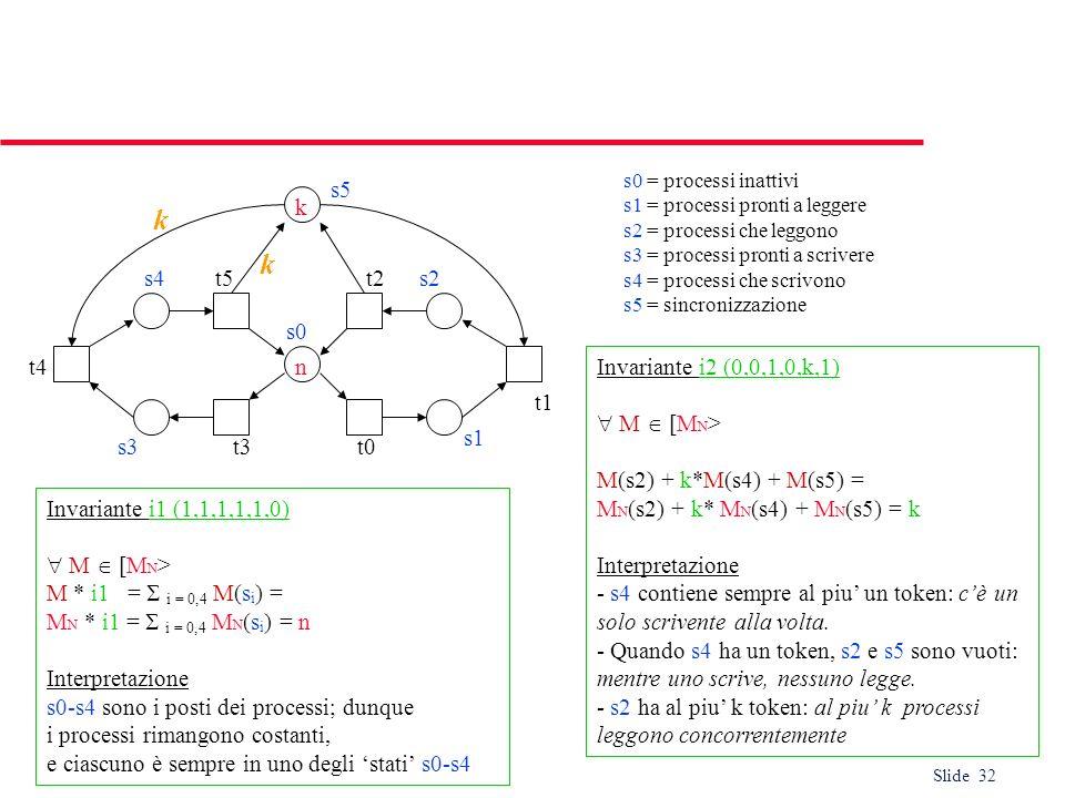 k k s5 k s4 t5 t2 s2 s0 t4 n Invariante i2 (0,0,1,0,k,1)  M  [MN>